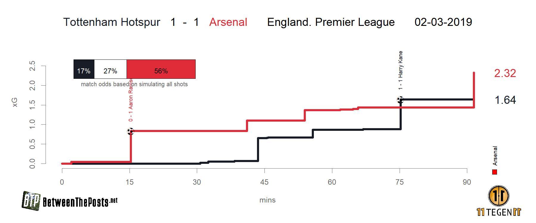 Expected goals plot Tottenham Hotspur - Arsenal 1-1 Premier League