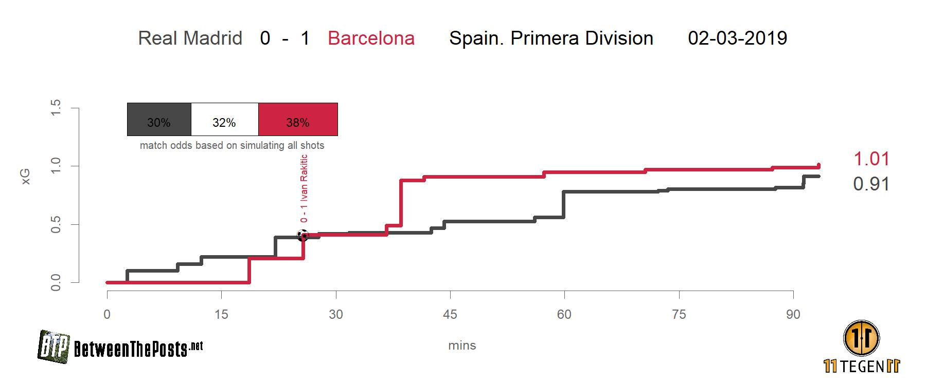 Expected goals plot Real Madrid - Barcelona 0-1 LaLiga