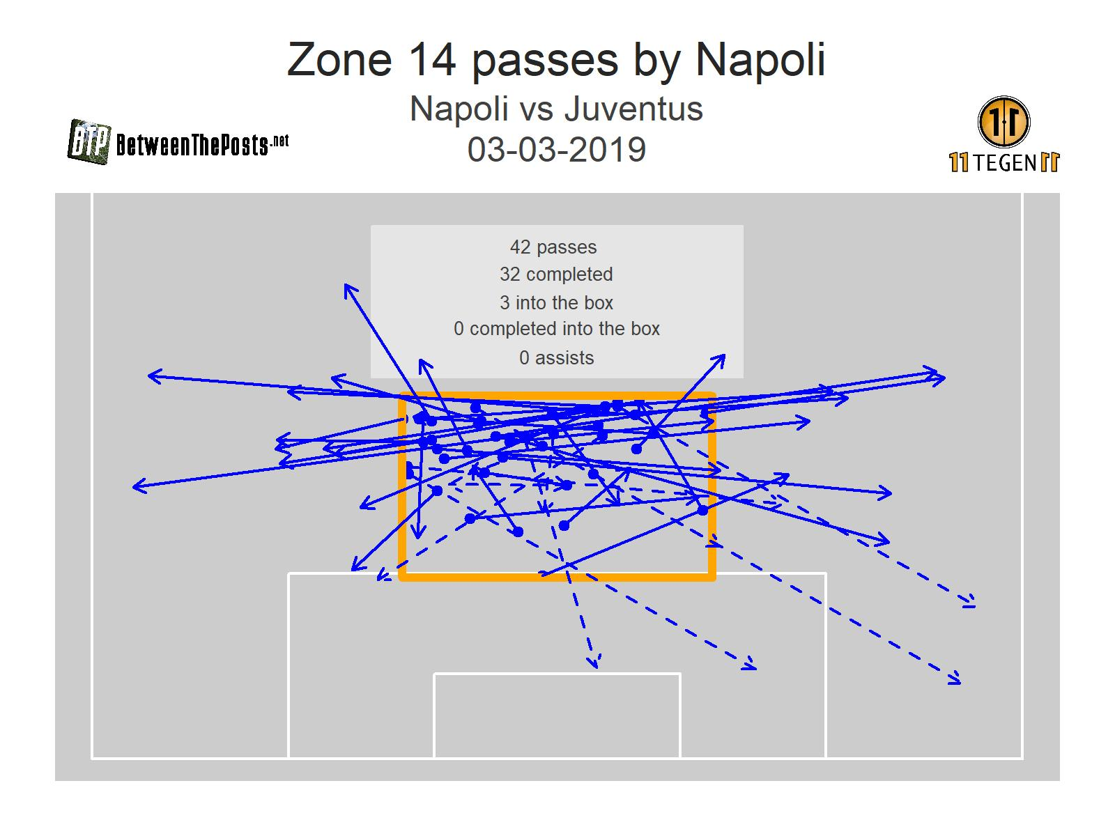 Zone 14 passmap Napoli Juventus 1-2 Serie A