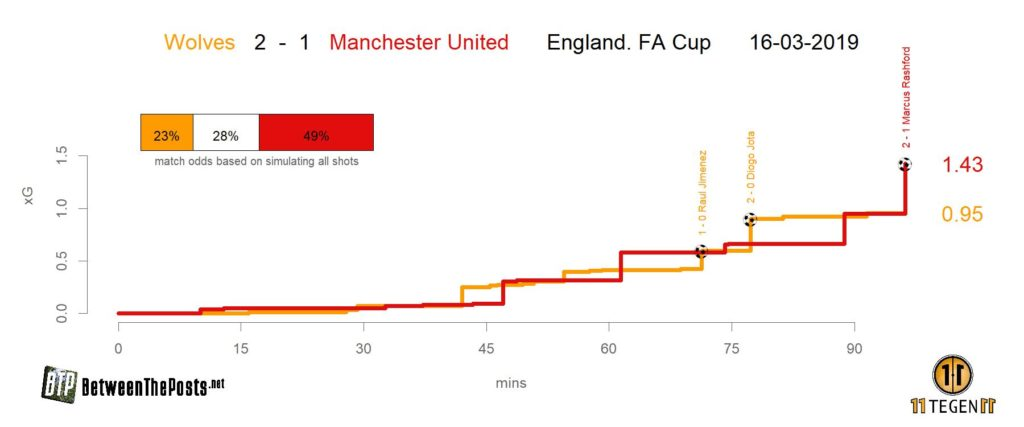 Expected goals plot Wolverhampton Wanderers Manchester United 2-1 FA Cup