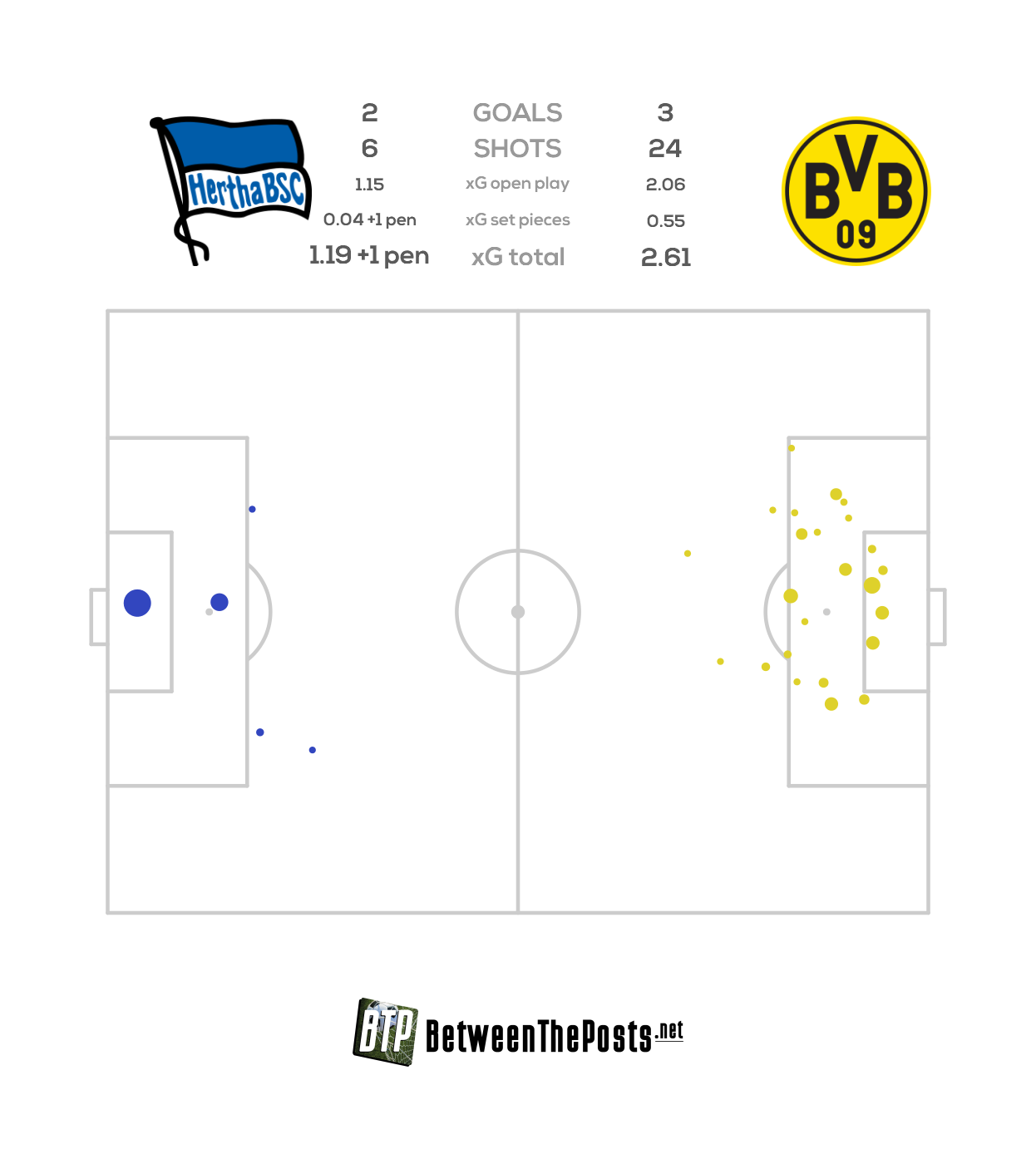 Expected goals pitch plot Hertha BSC - Borussia Dortmund 2-3 Bundesliga