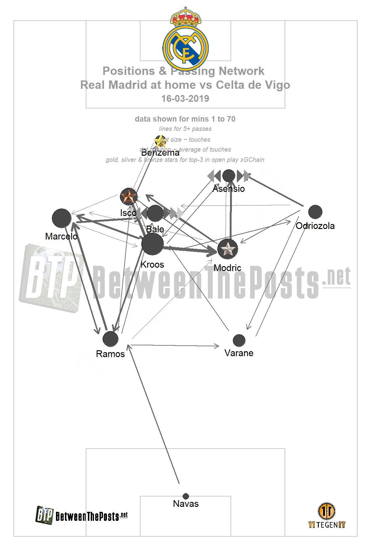 Passmap Real Madrid Celta de Vigo 2-0 LaLiga