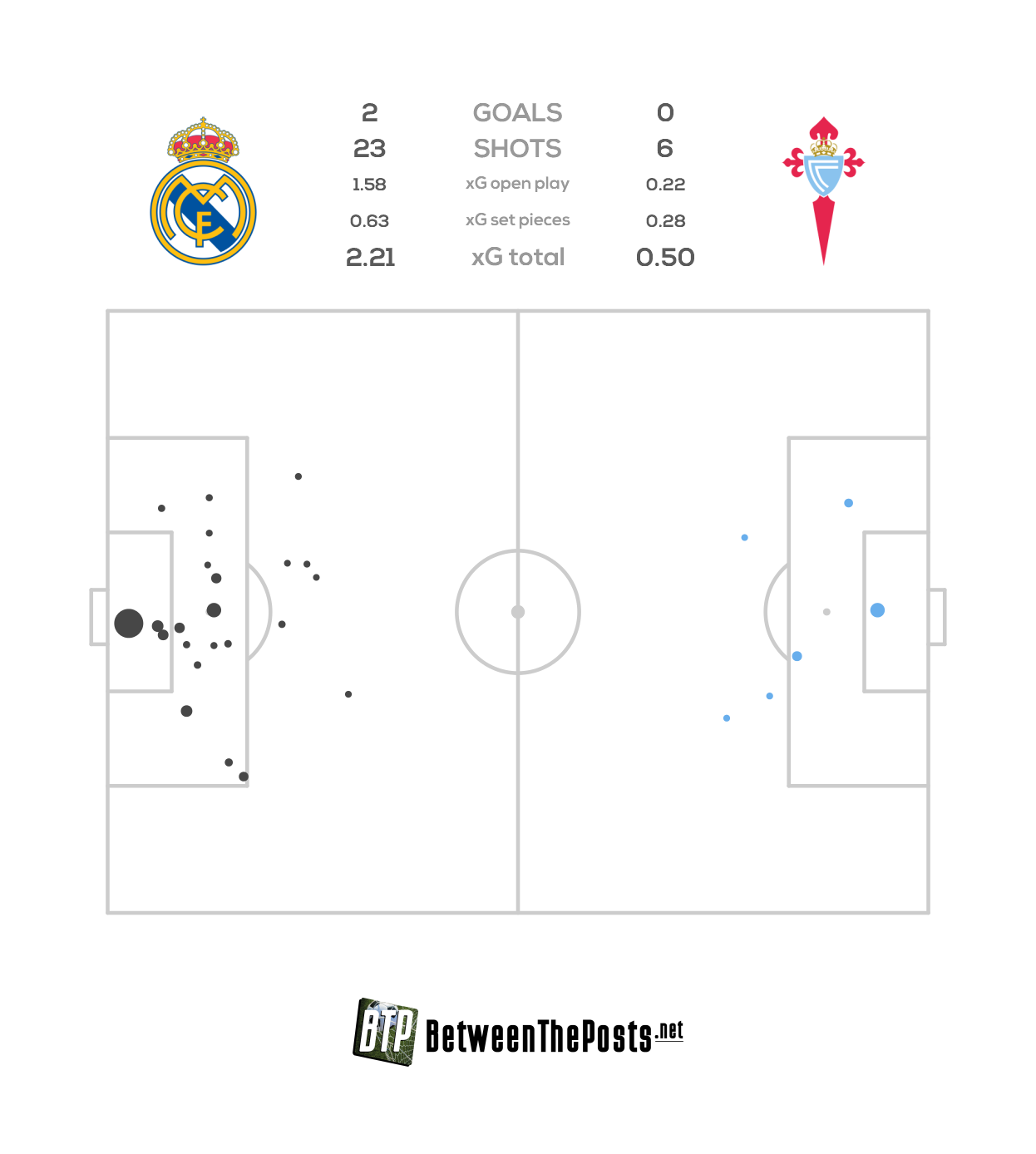 Expected goals pitch plot Real Madrid Celta de Vigo 2-0 LaLiga