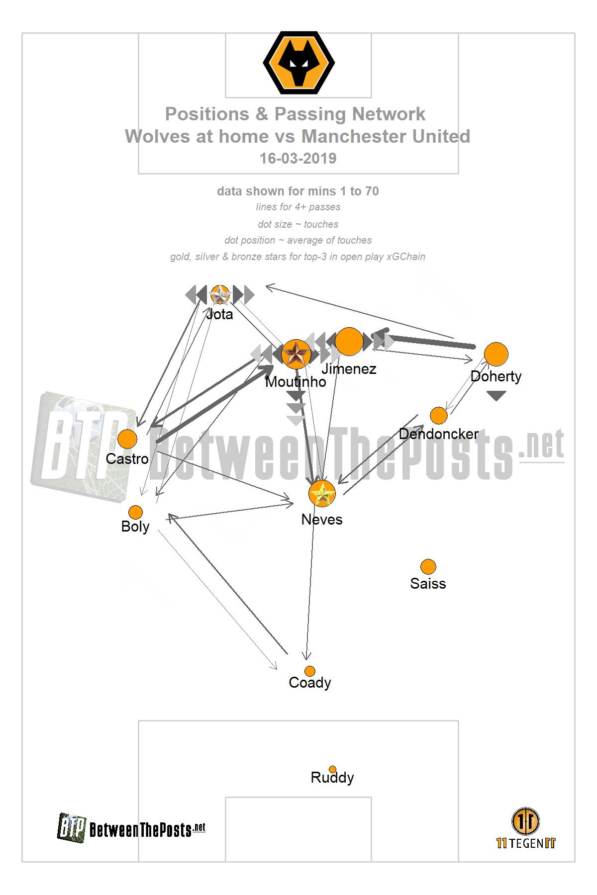 Passmap Wolverhampton Wanderers Manchester United 2-1 FA Cup