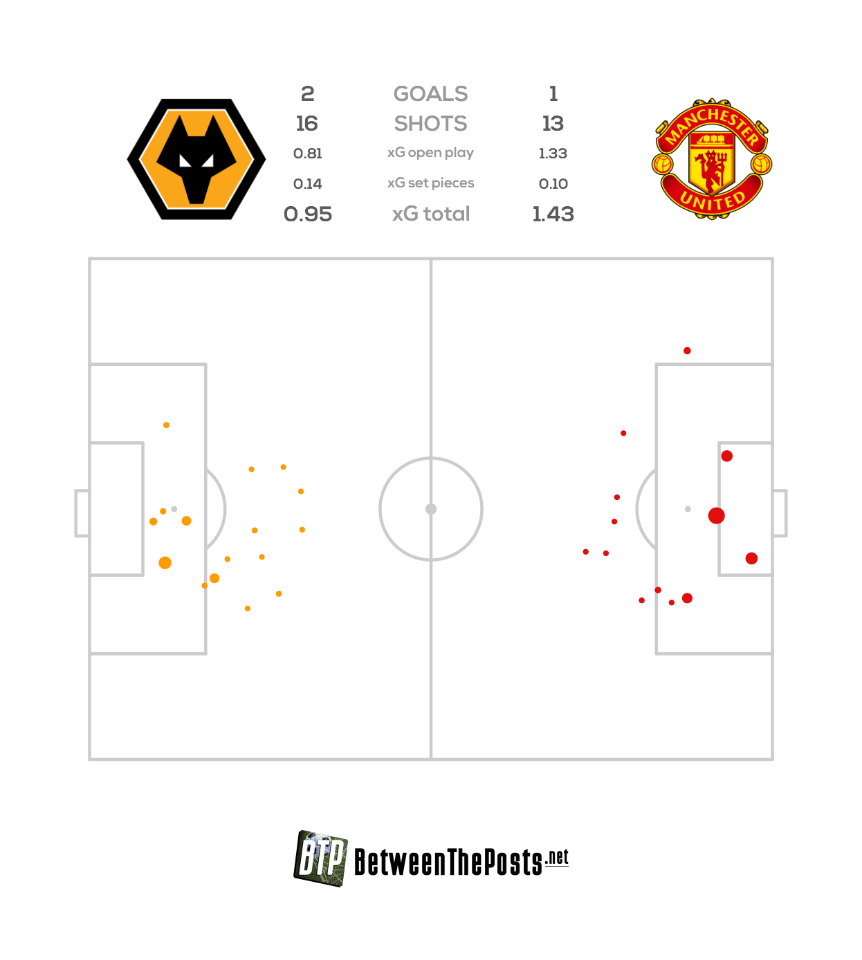Expected goals pitch plot Wolverhampton Wanderers Manchester United 2-1 FA Cup