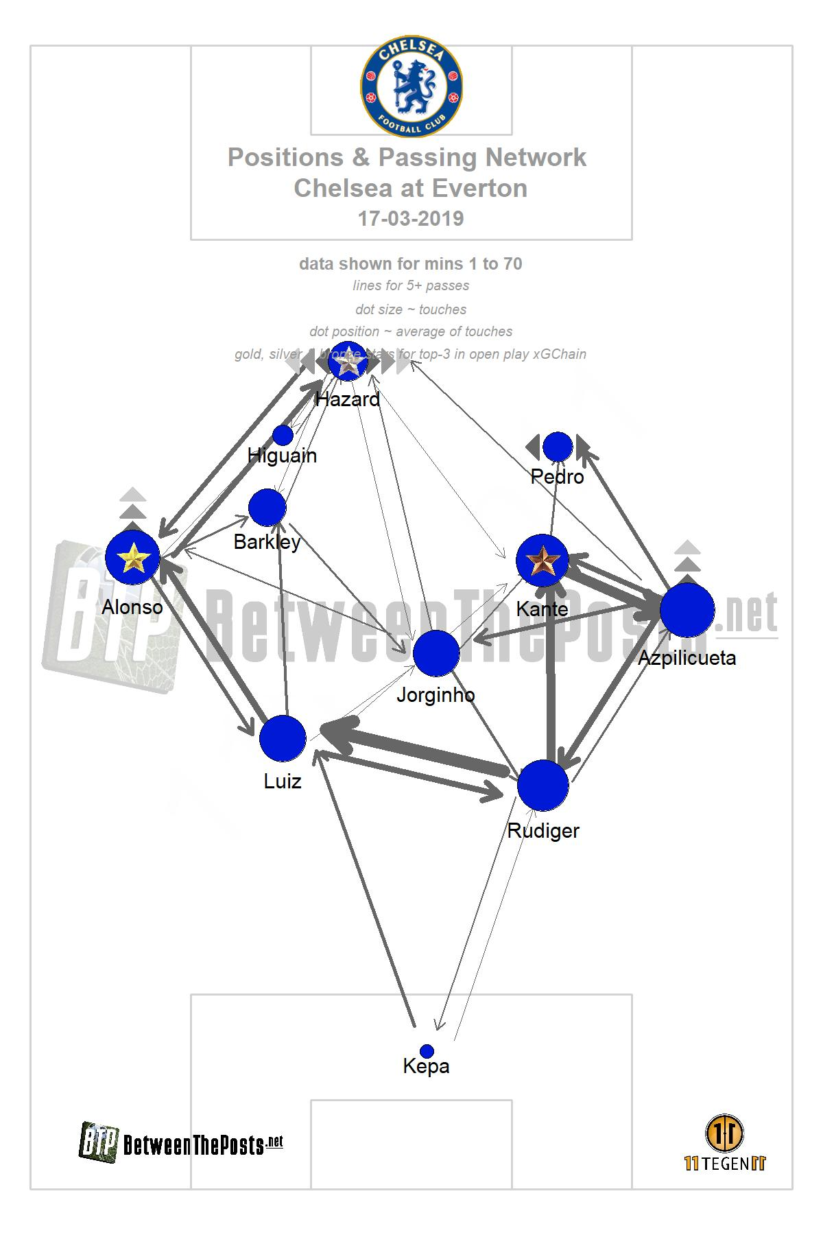 Passmap Everton Chelsea 2-0 Premier League