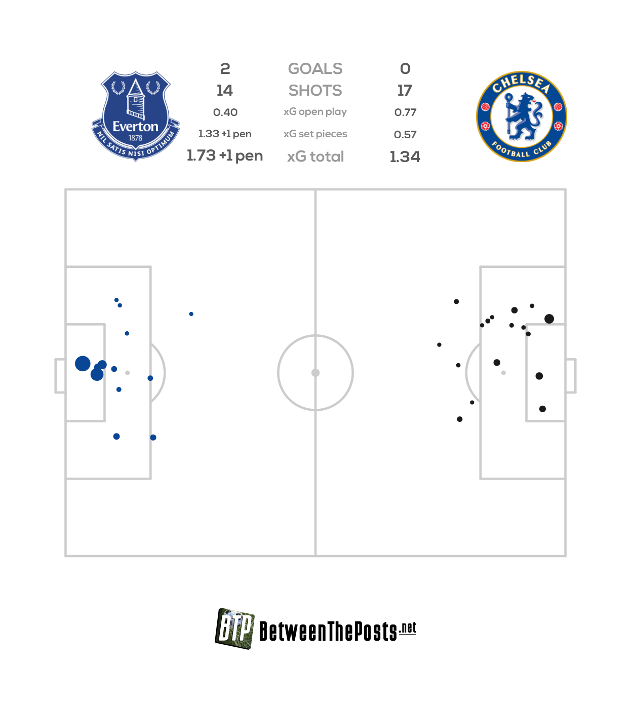 Expected goals pitch plot Everton Chelsea 2-0 Premier League