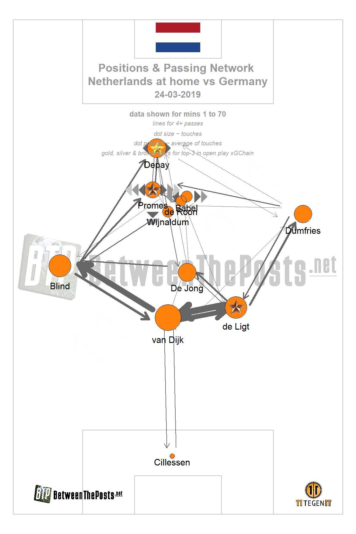 Passmap Netherlands - Germany 2-3 European Championship Qualifiers