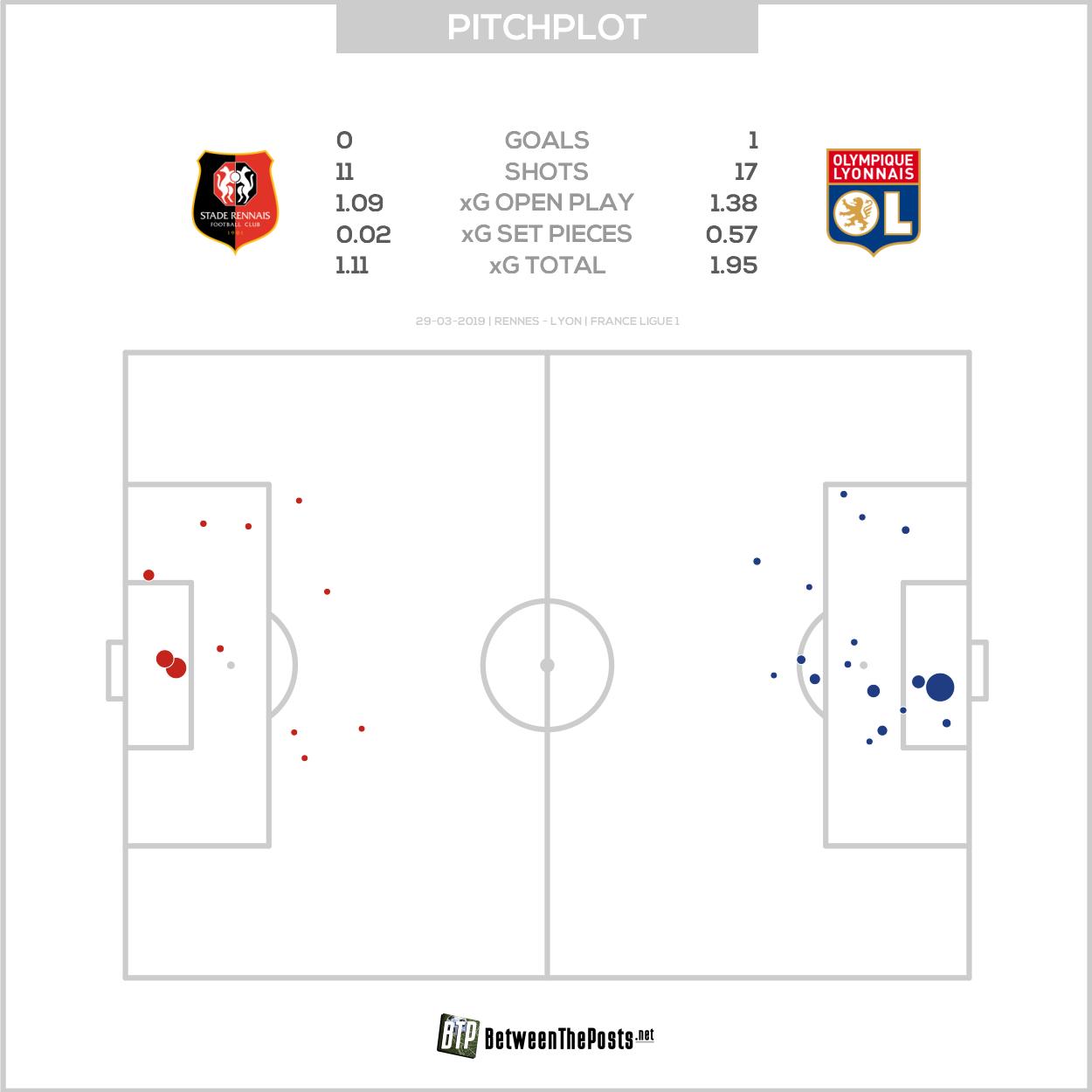 Expected goals pitch plot Stade Rennais - Olympique Lyonnais 0-1 Ligue 1