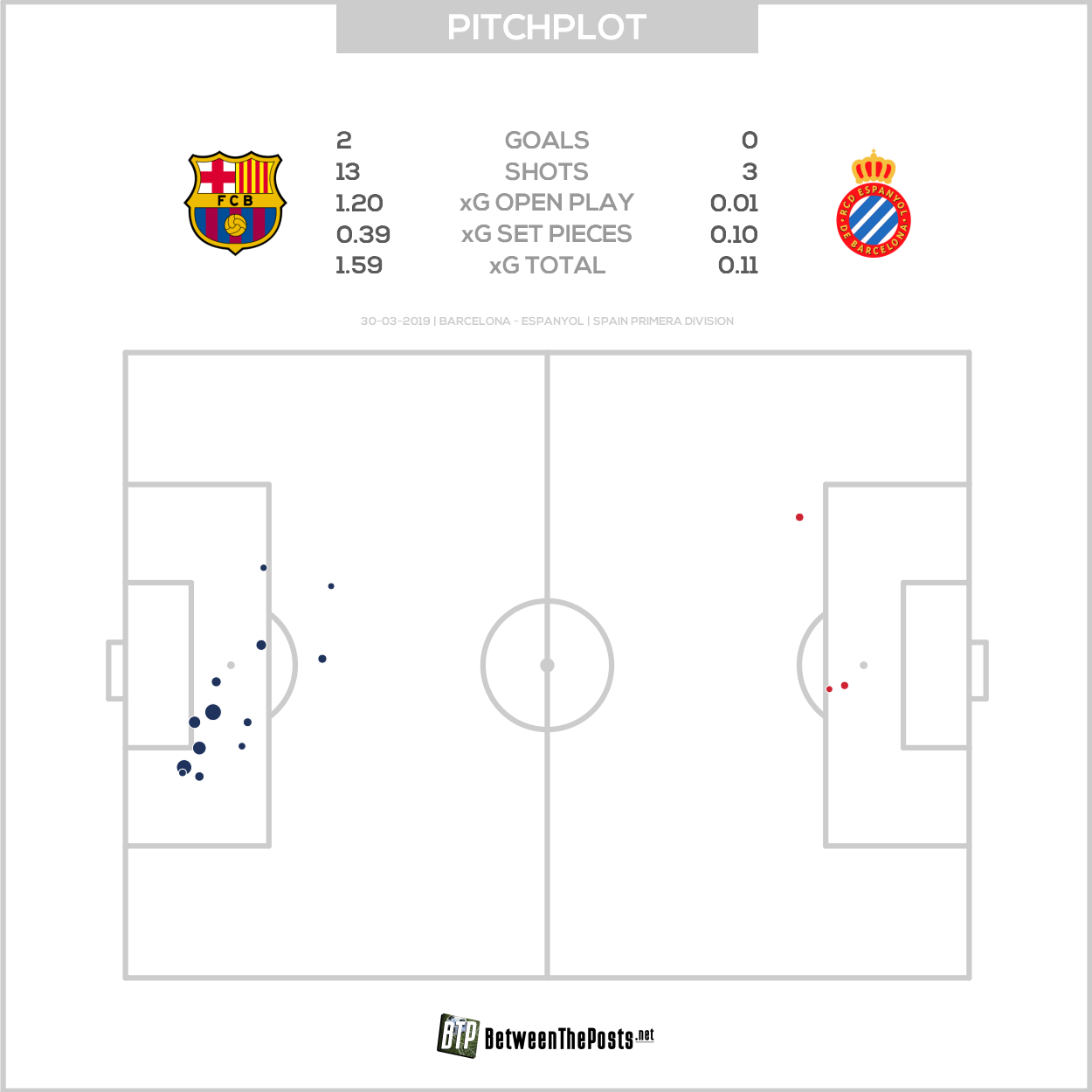 Expected goals pitch plot Barcelona - Espanyol 2-0 LaLiga