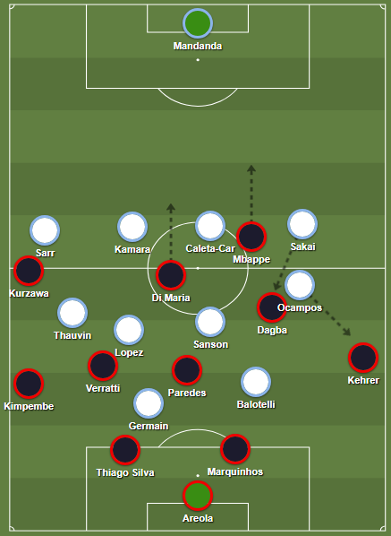 Marseille's 4-4-2 high press against PSG in defense.