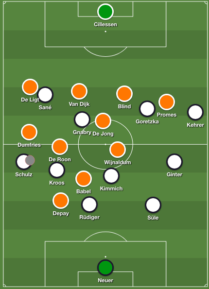 Holland's high press against Germany in possession
