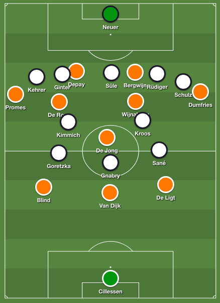 Holland's 3-1-4-2 formation of the second half