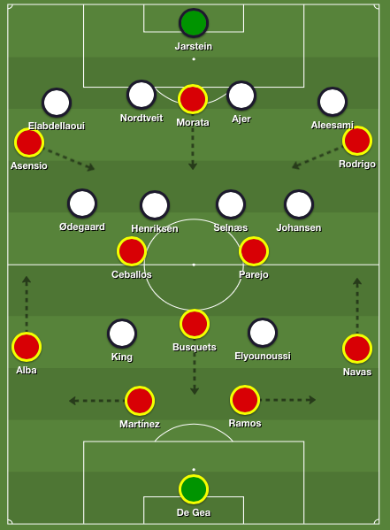 Spain's 4-3-3 formation in possession against Norway's 4-4-2 defensive shape
