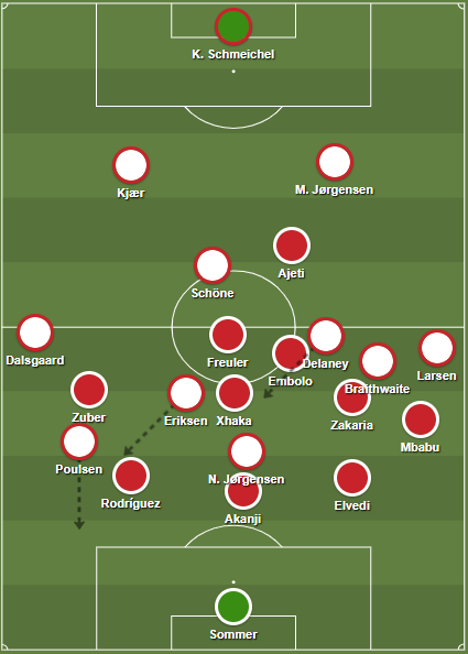 Switzerland's 3-5-2 Denmark high press 4-2-3-1