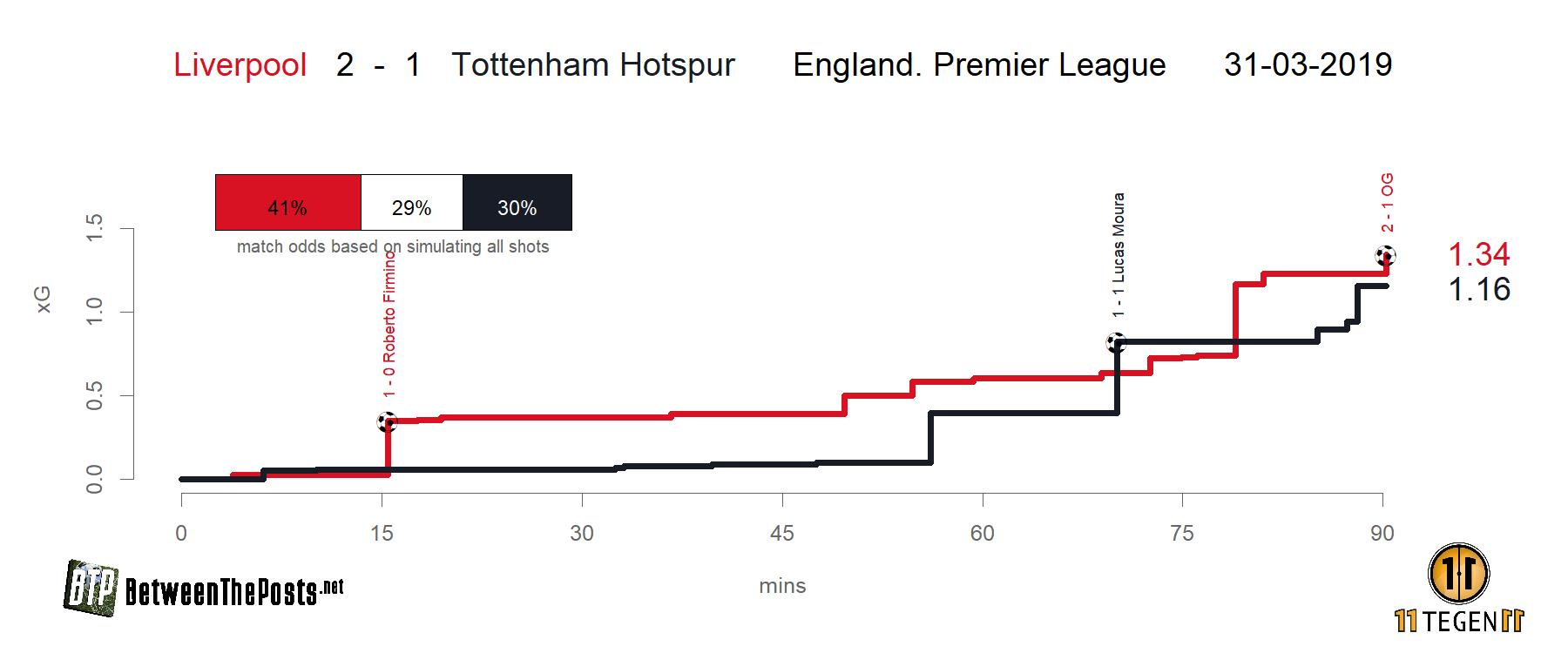 Expected goals plot Liverpool Tottenham Hotspur 2-1 Premier League