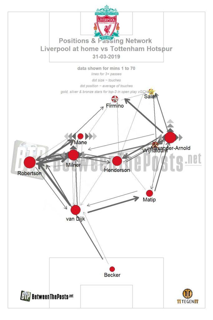 Passmap Liverpool Tottenham Hotspur 2-1 Premier League
