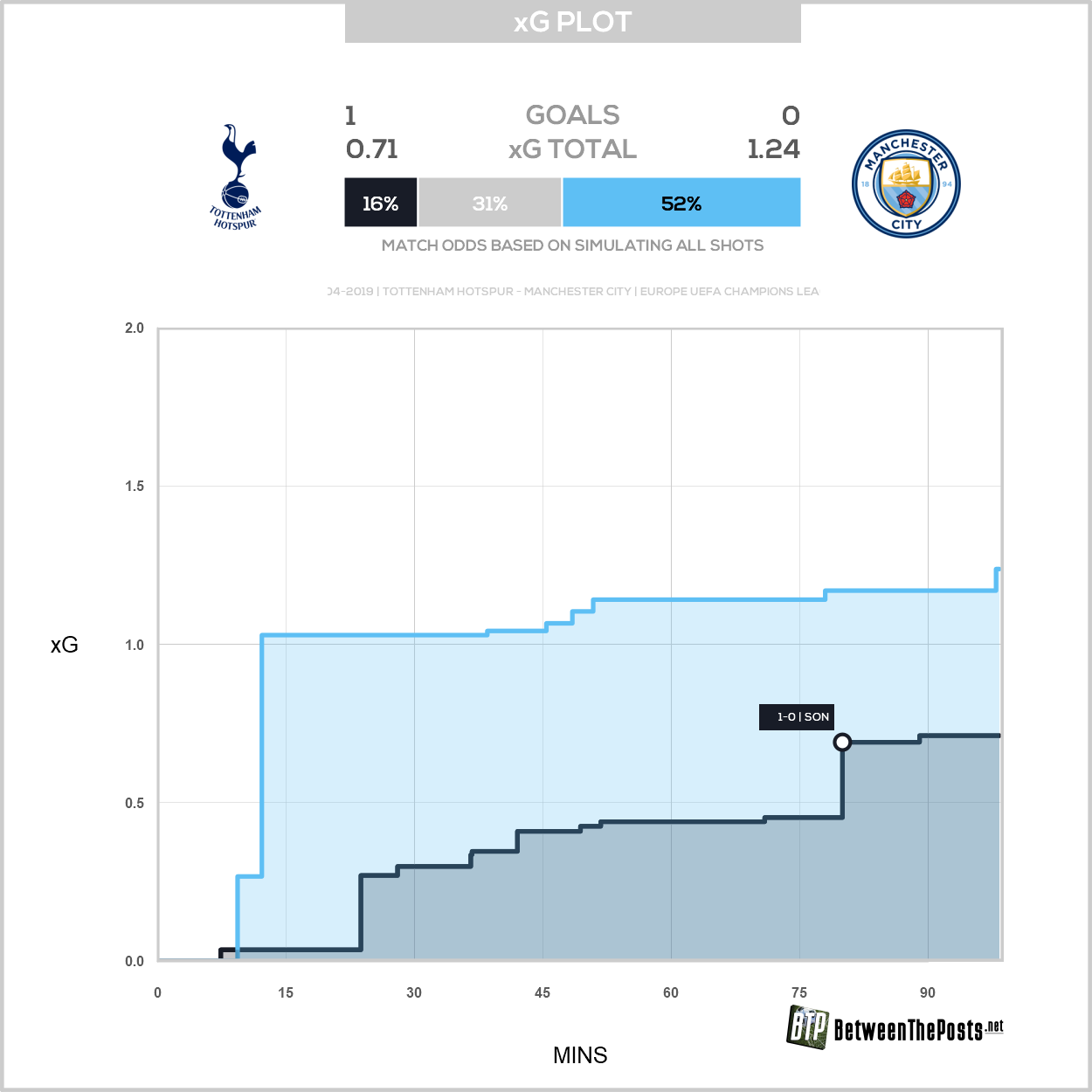 Expected goals plot Tottenham Hotspur Manchester City 1-0 Champions League