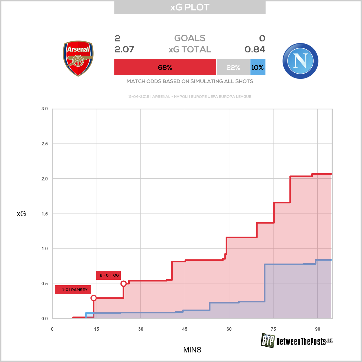 Expected goals plot Arsenal Napoli 2-0 Europa League