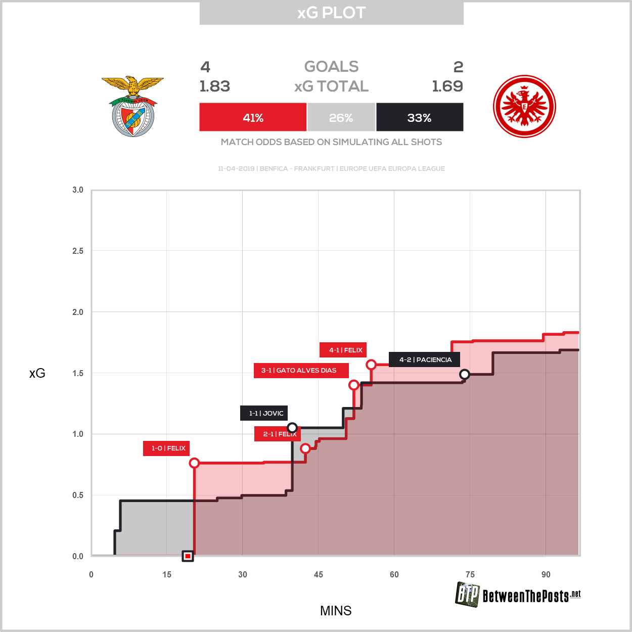 Expected goals plot SL Benfica Eintracht Frankfurt 4-2 Europa League