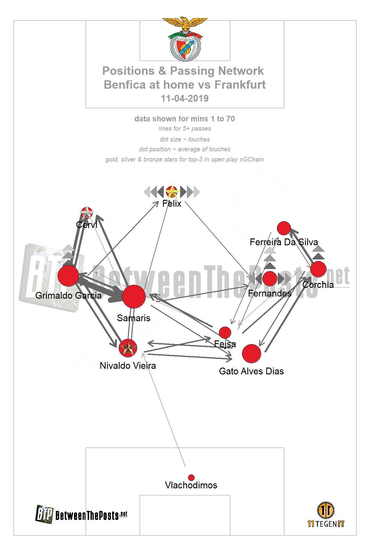 Passmap SL Benfica Eintracht Frankfurt 4-2 Europa League
