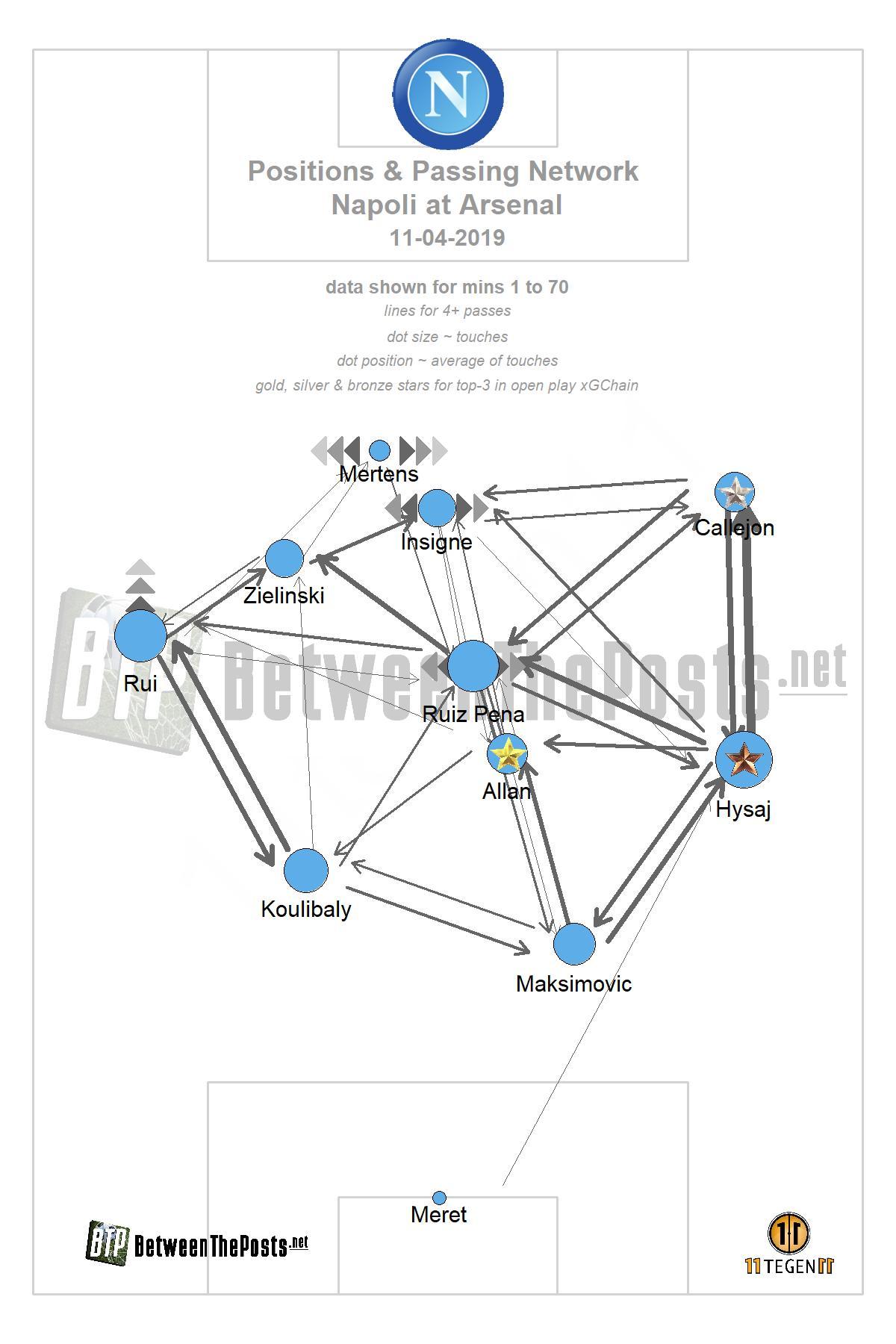 Passmap Arsenal Napoli 2-0 Europa League
