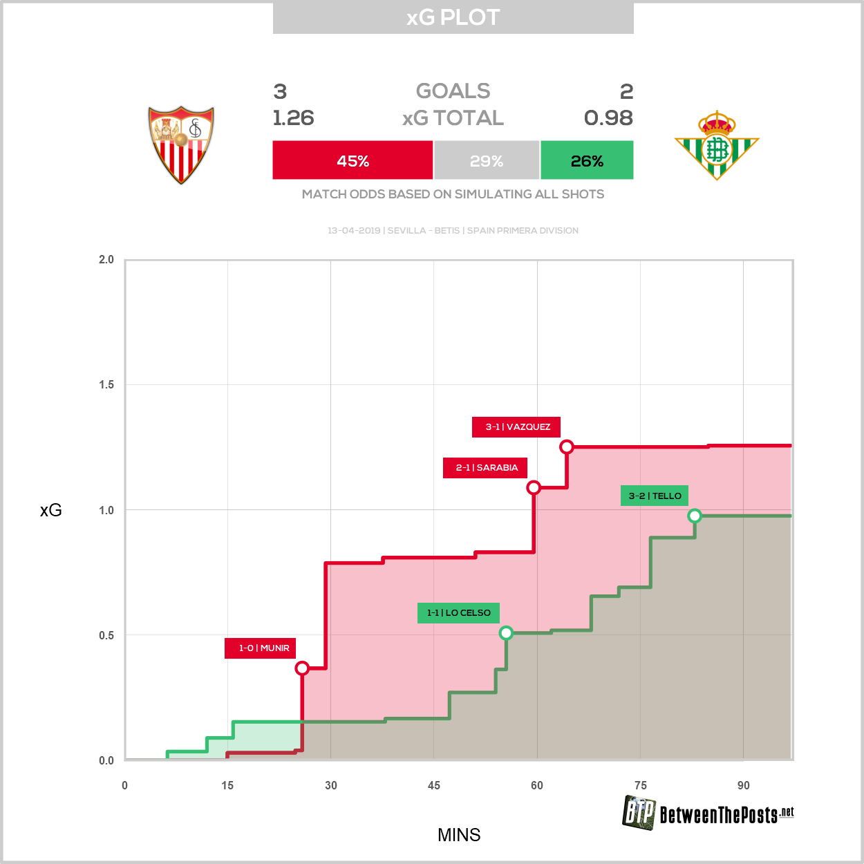 Expected goals plot Sevilla - Real Betis 3-2 LaLiga