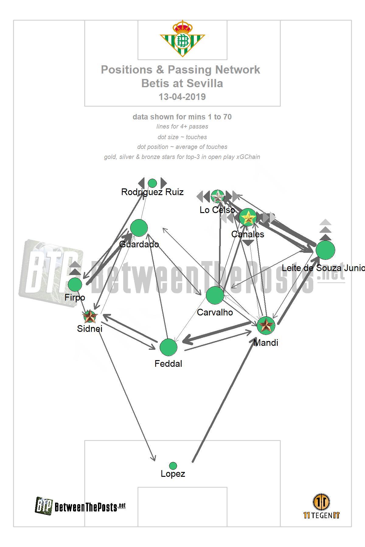 Passmap Sevilla - Real Betis 3-2 LaLiga