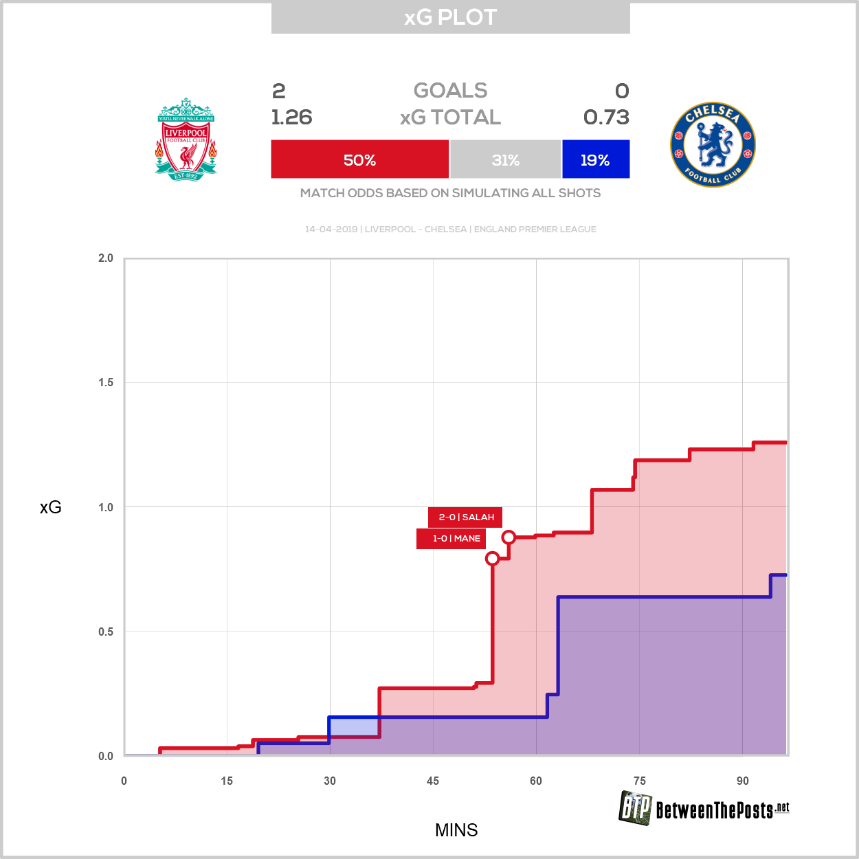 Expected goals plot Liverpool Chelsea 2-0 Premier League