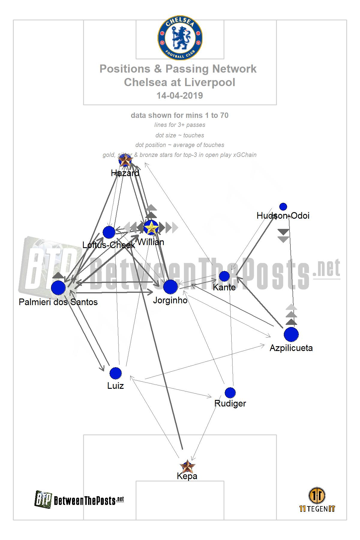 Passmap Liverpool Chelsea 2-0 Premier League