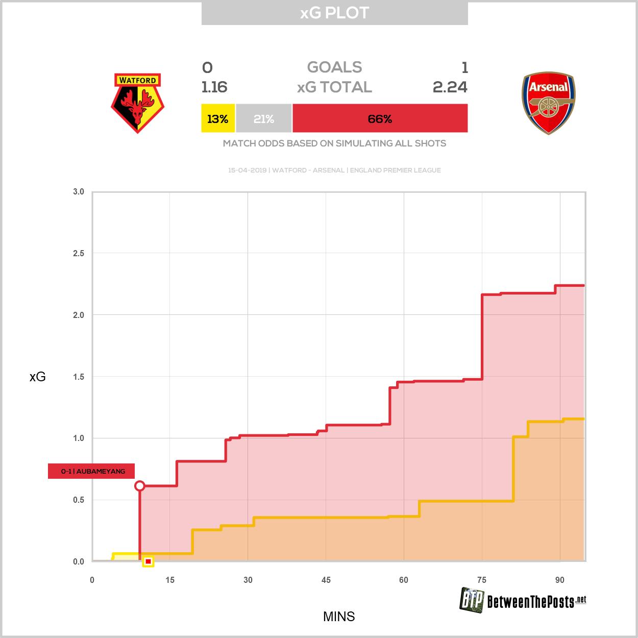 Expected goals plot Watford Arsenal 0-1 Premier League