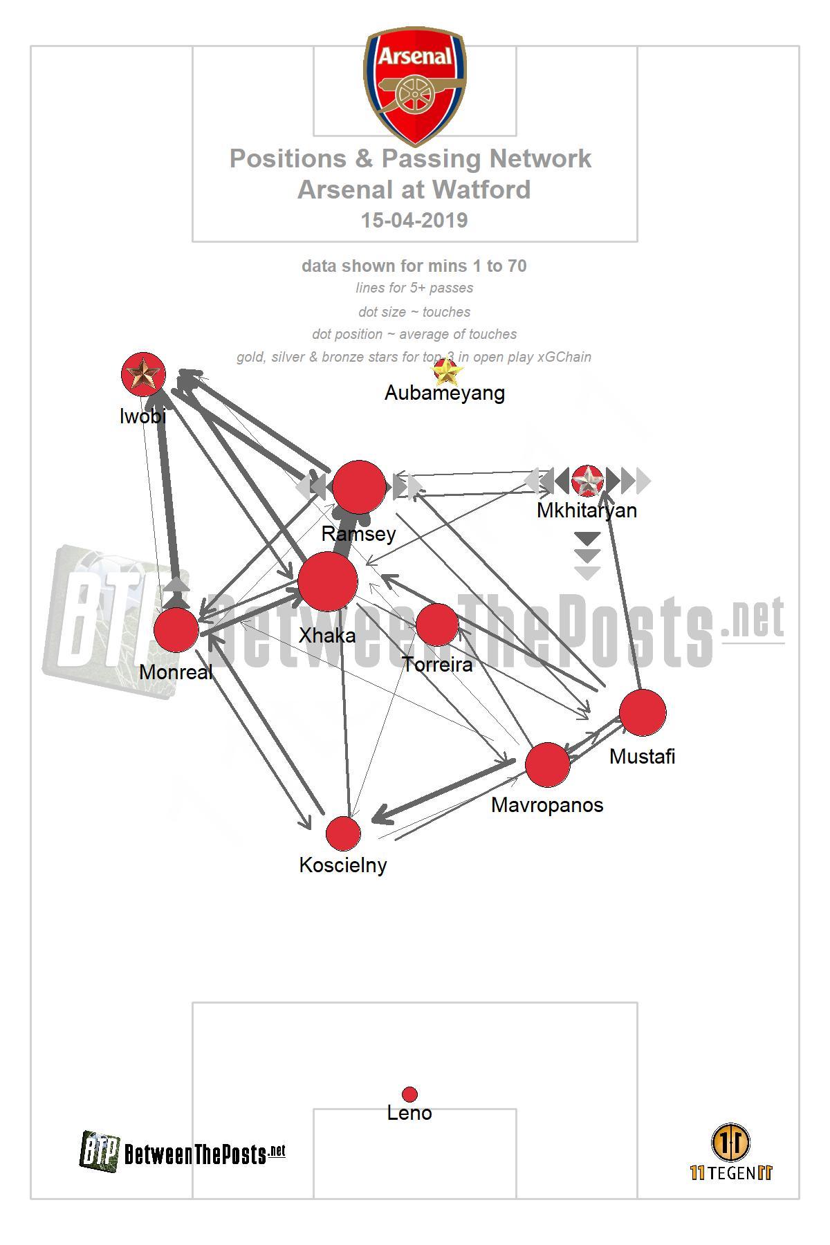 Passmap Watford Arsenal 0-1 Premier League