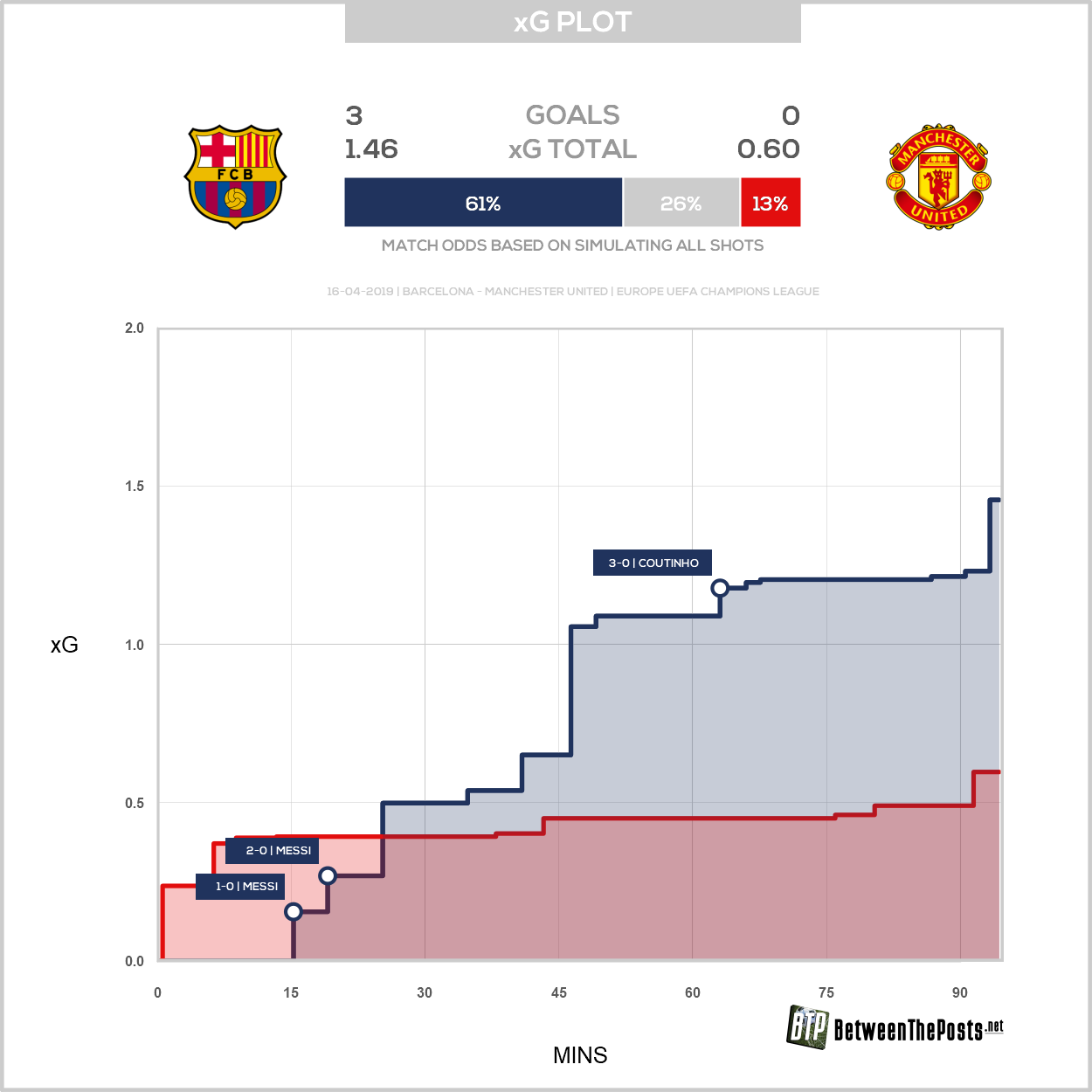 Expected goals plot Barcelona Manchester United 3-0 Champions League