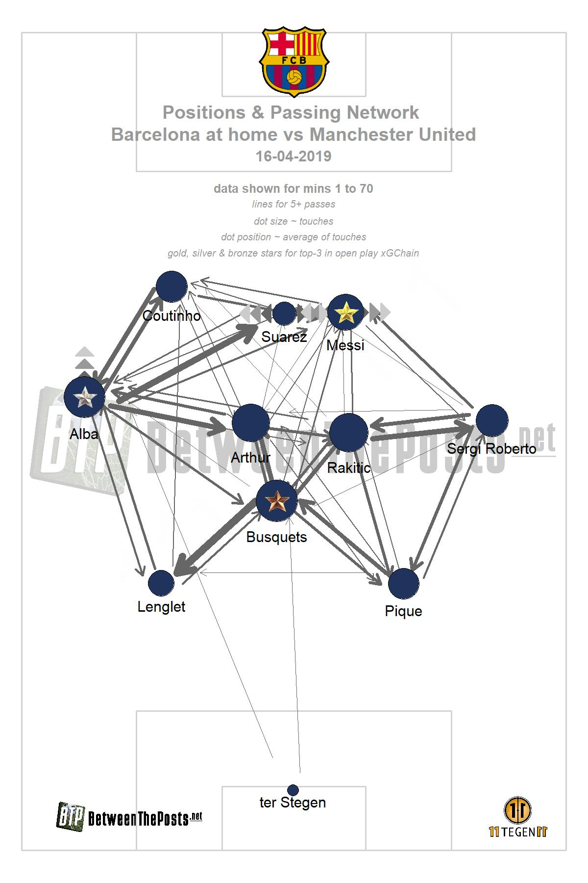 Passmap Barcelona Manchester United 3-0 Champions League