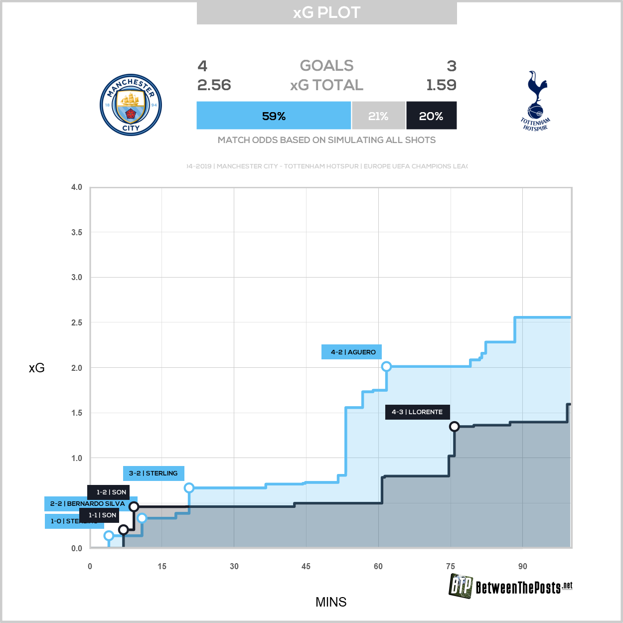 Expected goals plot Manchester City - Tottenham Hotspur 4-3 Champions League