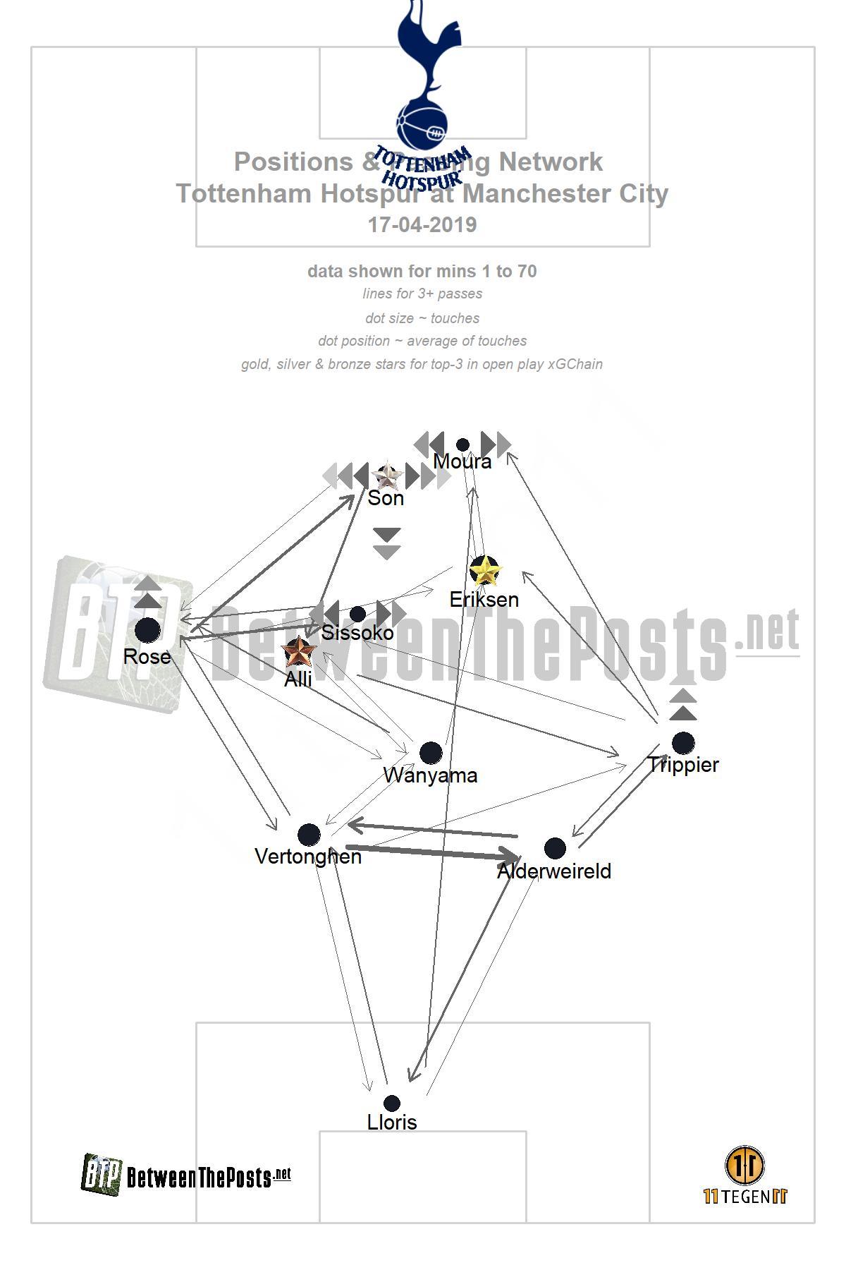 Passmap Manchester City - Tottenham Hotspur 4-3 Champions League