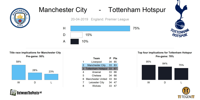 Preview Manchester City Tottenham Hotspur
