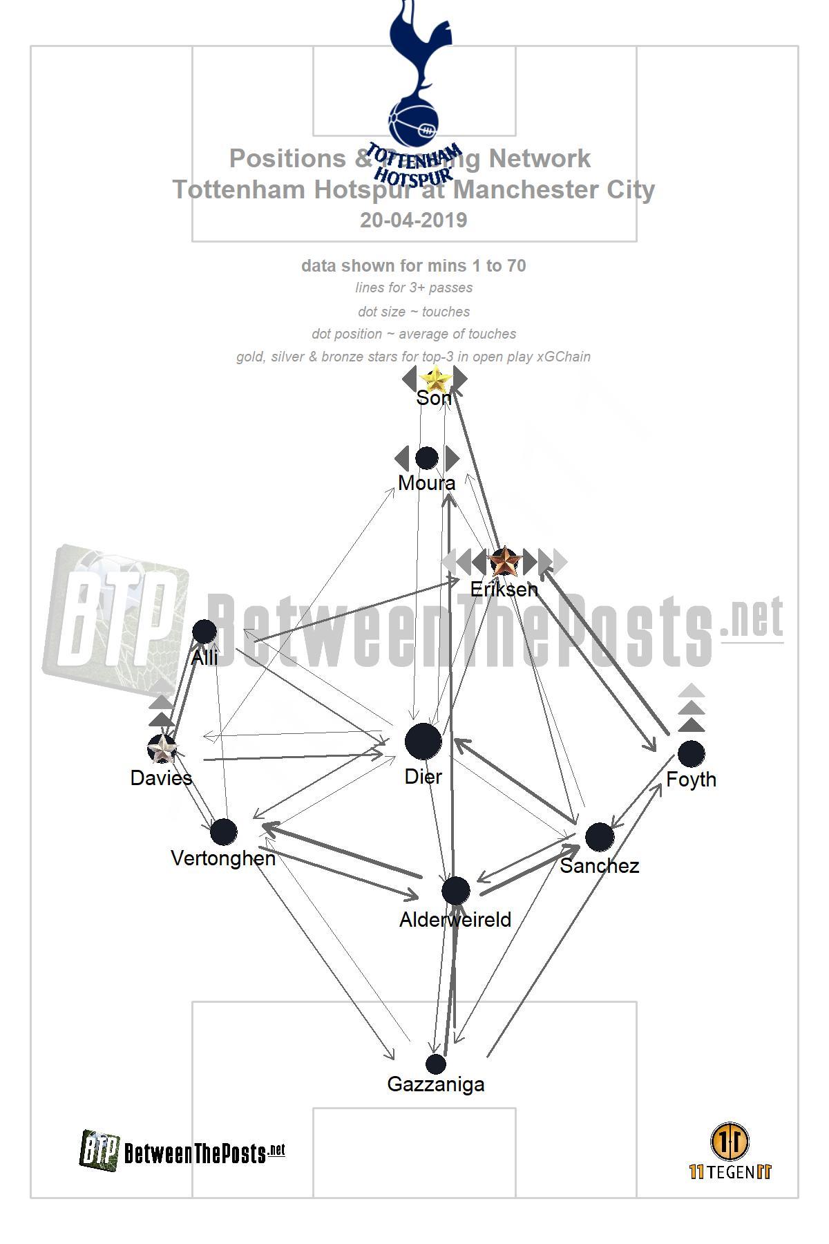 Passmap Manchester City Tottenham Hotspur 1-0 Premier League
