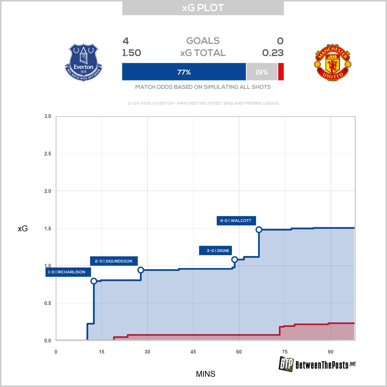 Expected goals plot Everton Manchester United 4-0 Premier League