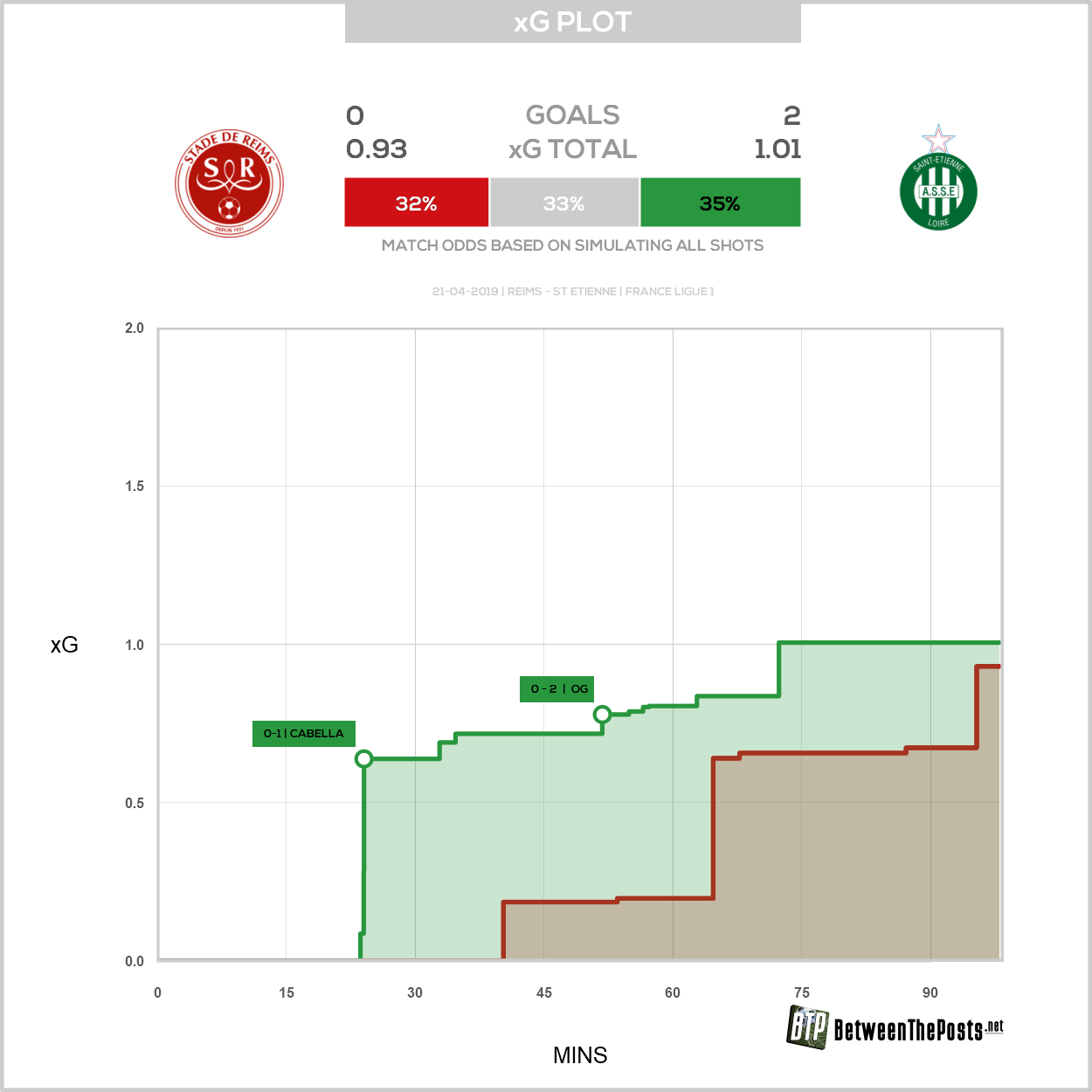 Expected goals plot Stade de Reims Saint-Étienne 0-2 Ligue 1