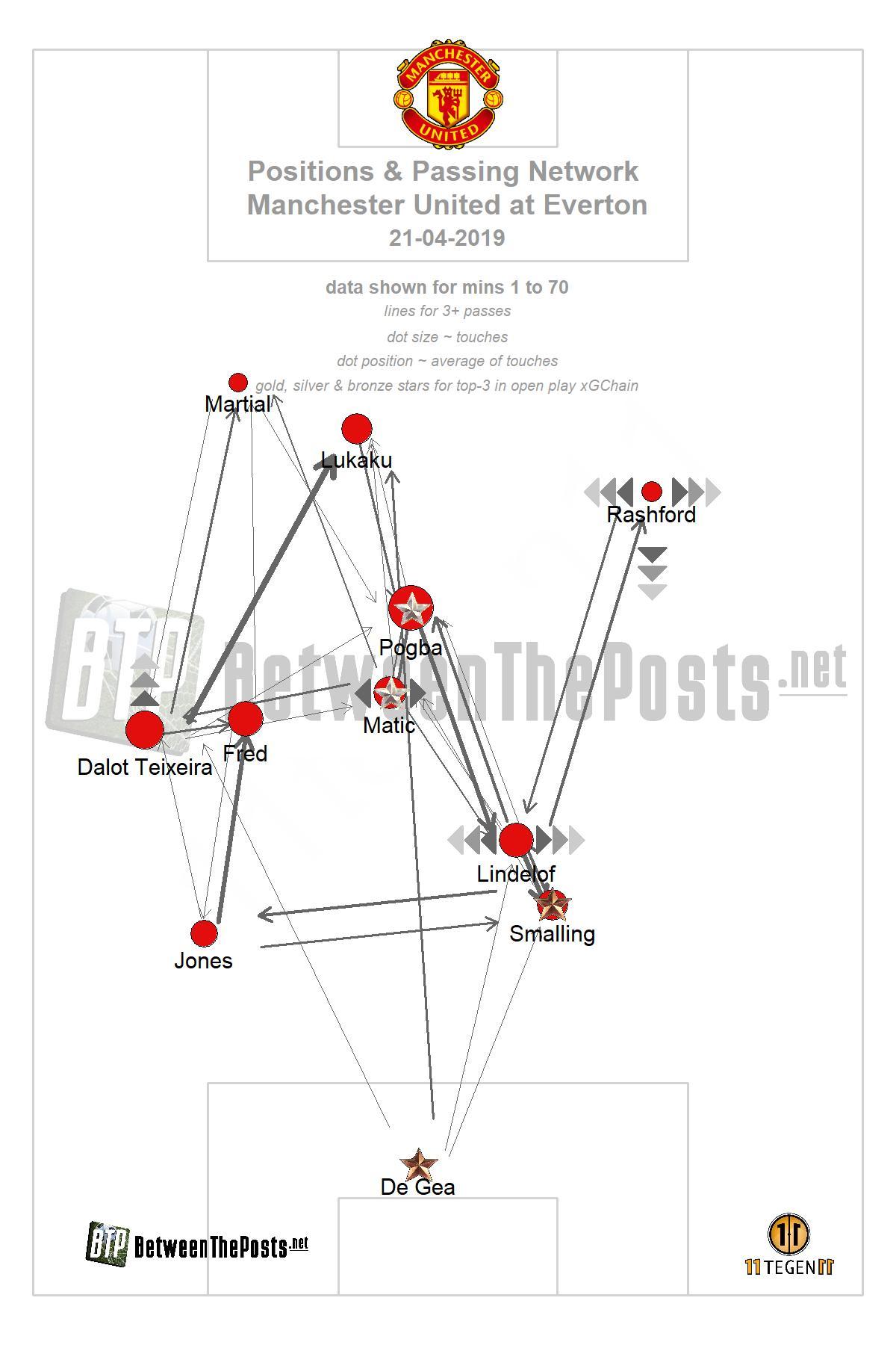 Passmap Everton Manchester United 4-0 Premier League