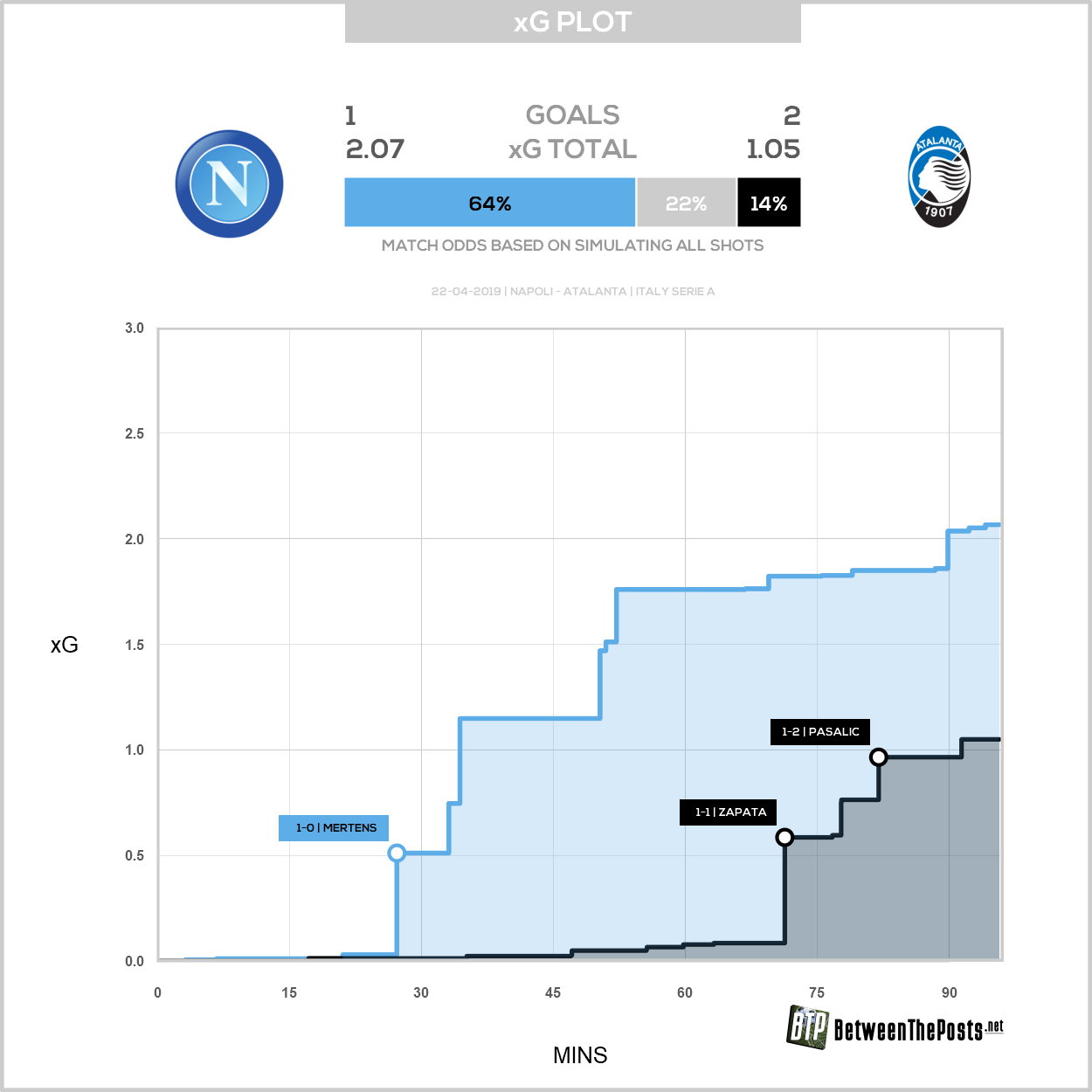Expected goals plot Napoli Atalanta Bergamo 1-2 Serie A