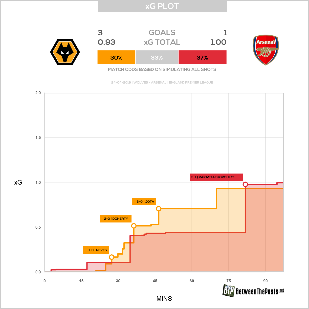 Expected goals plot Wolverhampton Wanderers Arsenal 3-1 Premier League