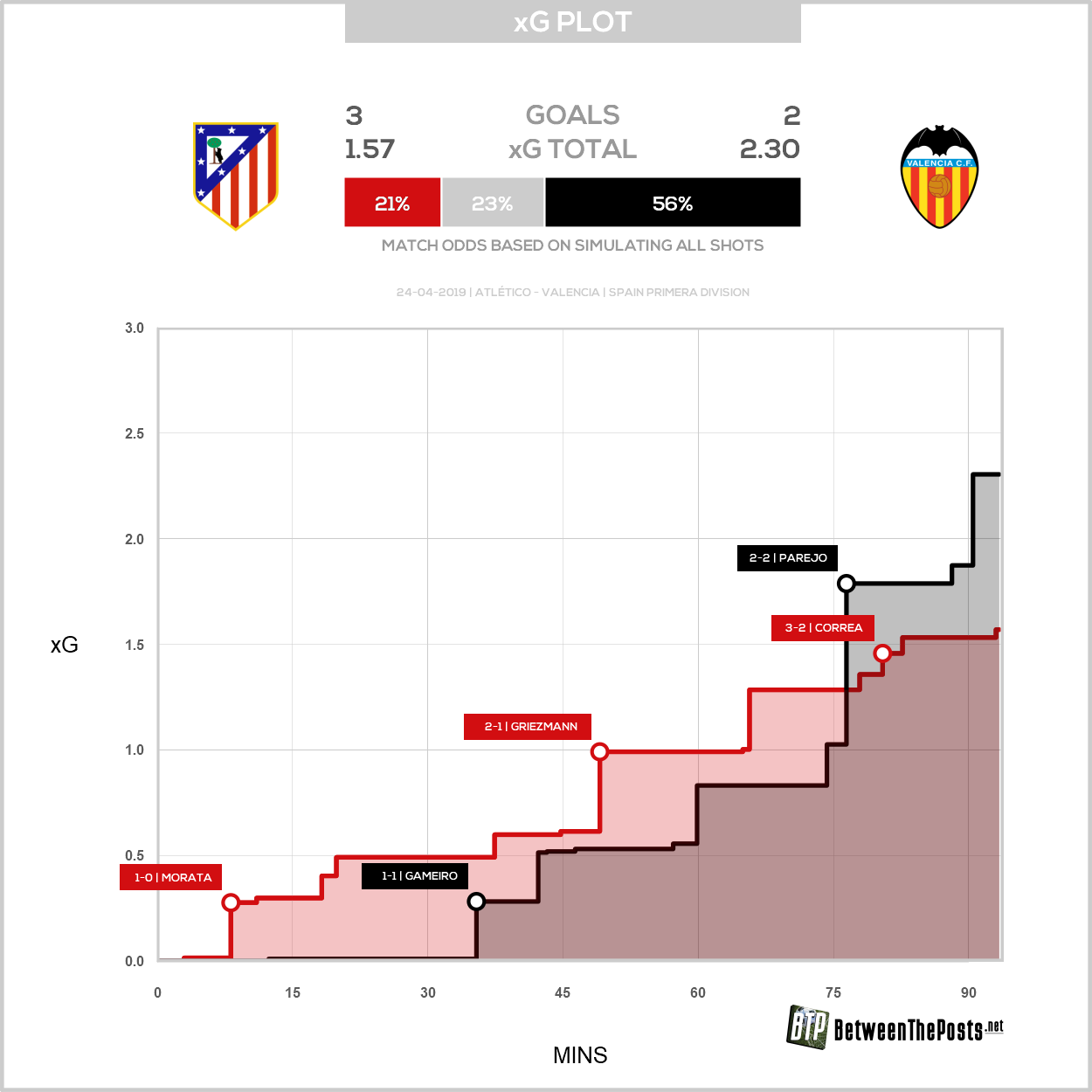 Expected goals plot Atlético Madrid Valencia 3-2 LaLiga
