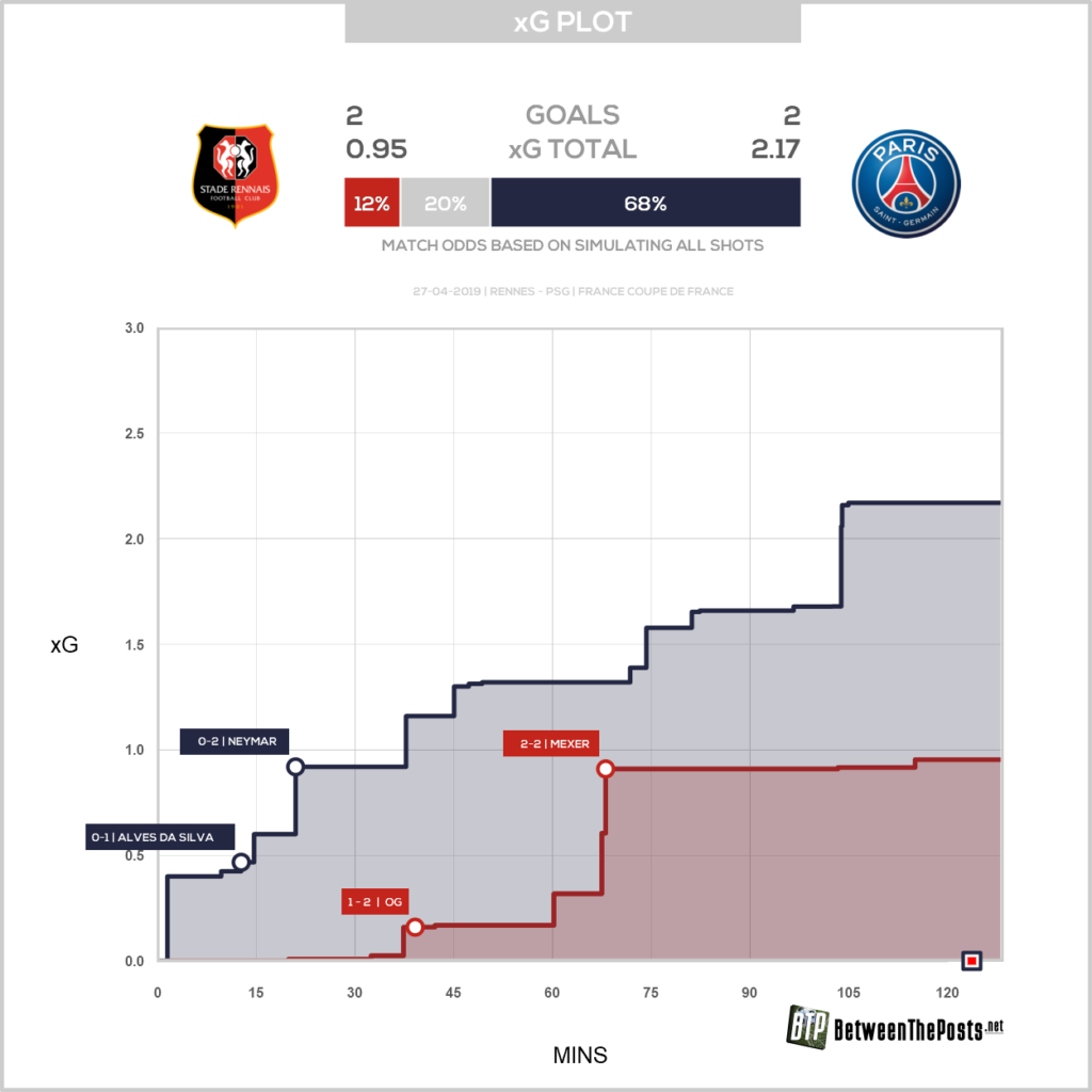 Stade Rennais Paris Saint Germain Tactical Changes And Awful Half By Psg Bring Rennes Coupe De France 2 2 6 5 After Pens Between The Posts