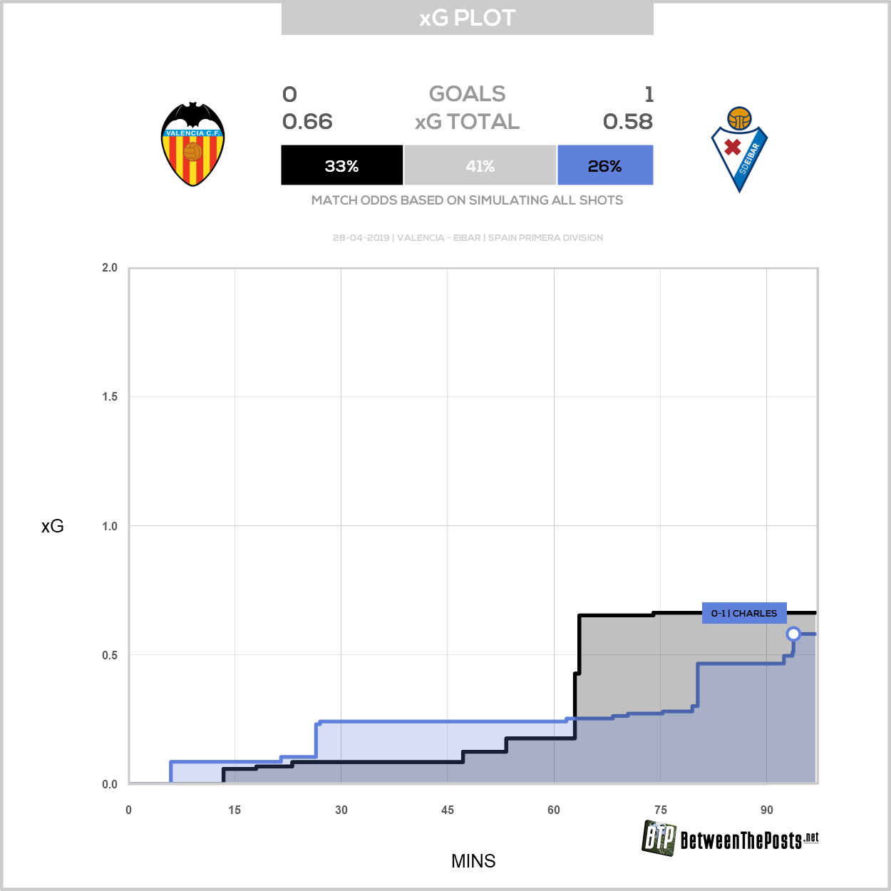 Expected goals plot Valencia Eibar 0-1 LaLiga