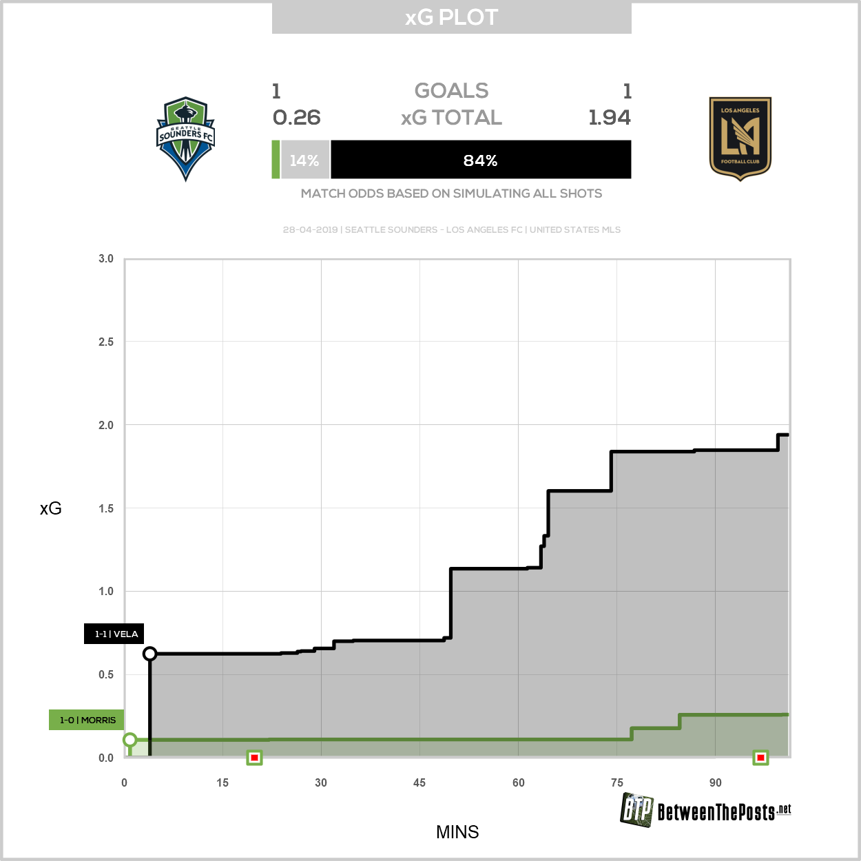 Expected goals plot Seattle Sounders Los Angeles FC 1-1 MLS