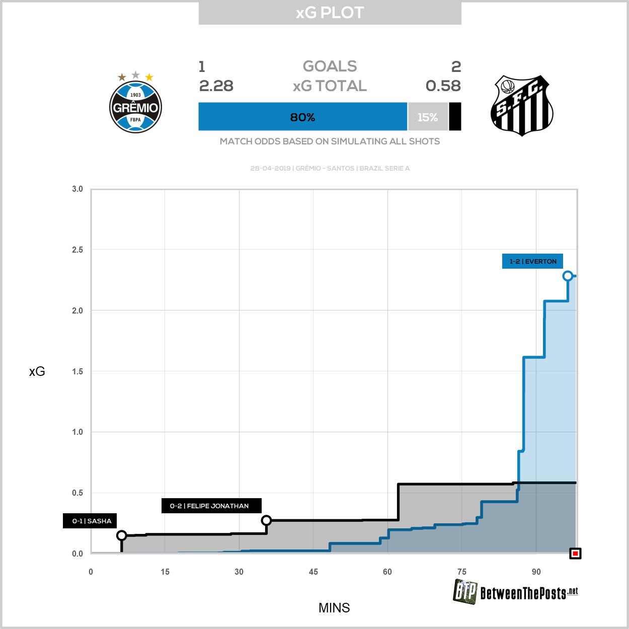 Expected goals plot Gremio Santos 1-2 Brasileiro