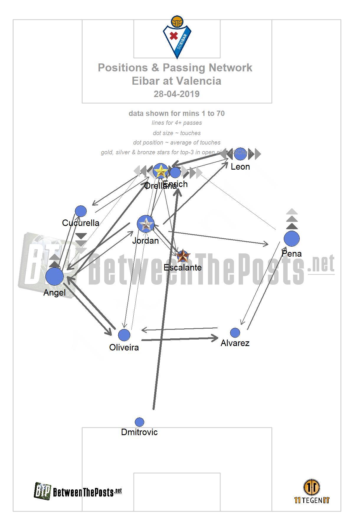 Passmap Valencia Eibar 0-1 LaLiga