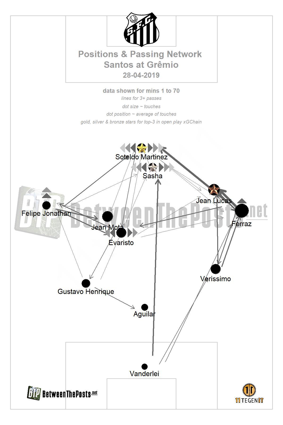 Passmap Gremio Santos 1-2 Brasileiro